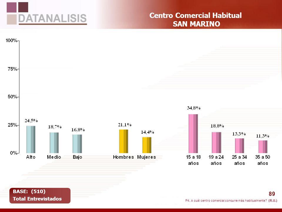 Centro Comercial Habitual SAN MARINO