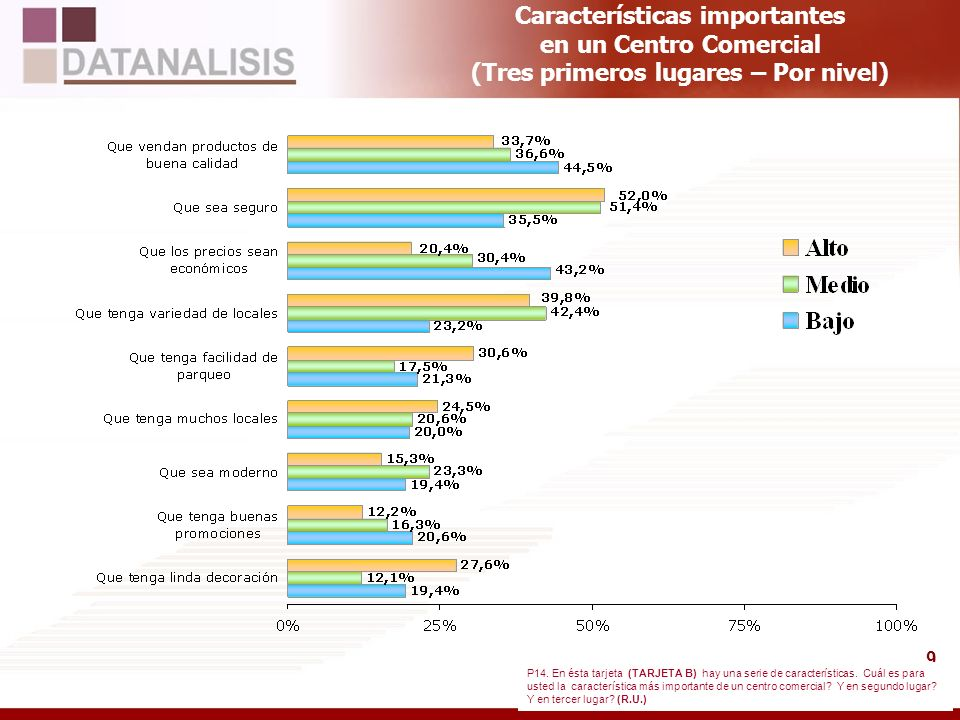 Características importantes en un Centro Comercial (Tres primeros lugares – Por nivel)