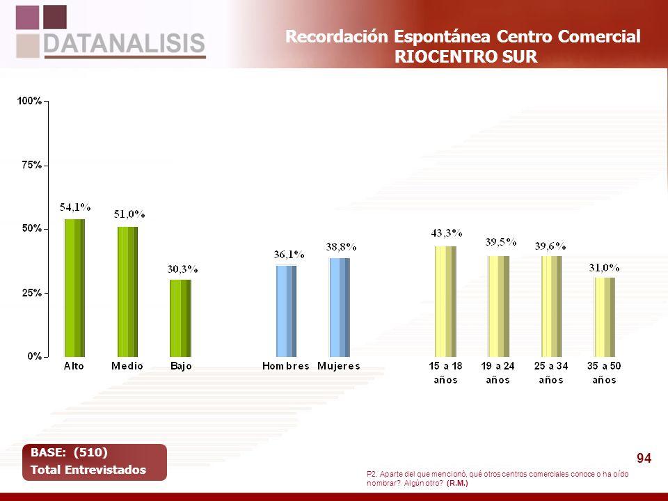 Recordación Espontánea Centro Comercial RIOCENTRO SUR
