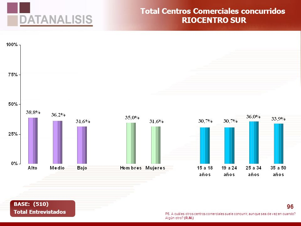 Total Centros Comerciales concurridos