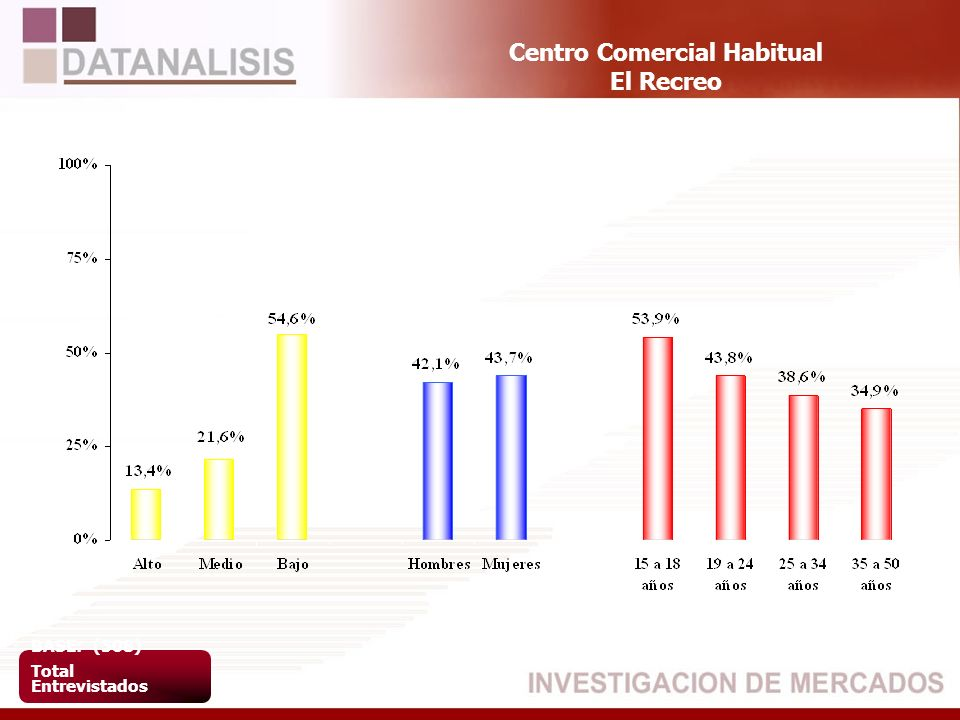 Centro Comercial Habitual El Recreo