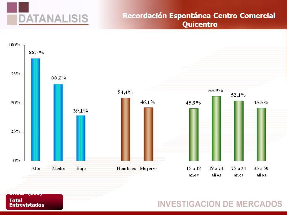 Recordación Espontánea Centro Comercial Quicentro