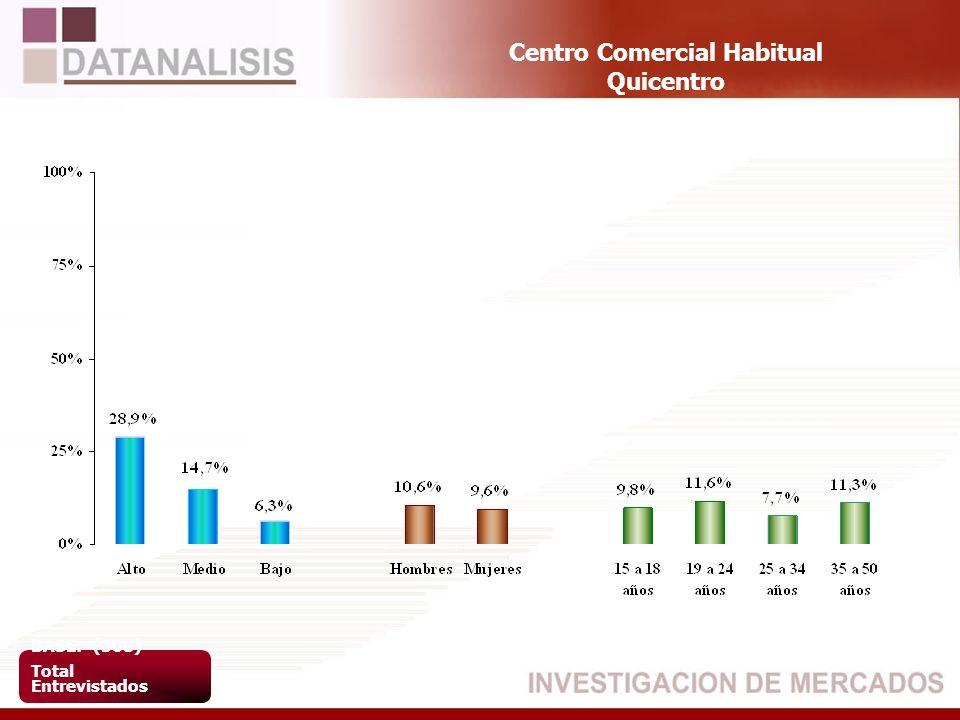 Centro Comercial Habitual Quicentro