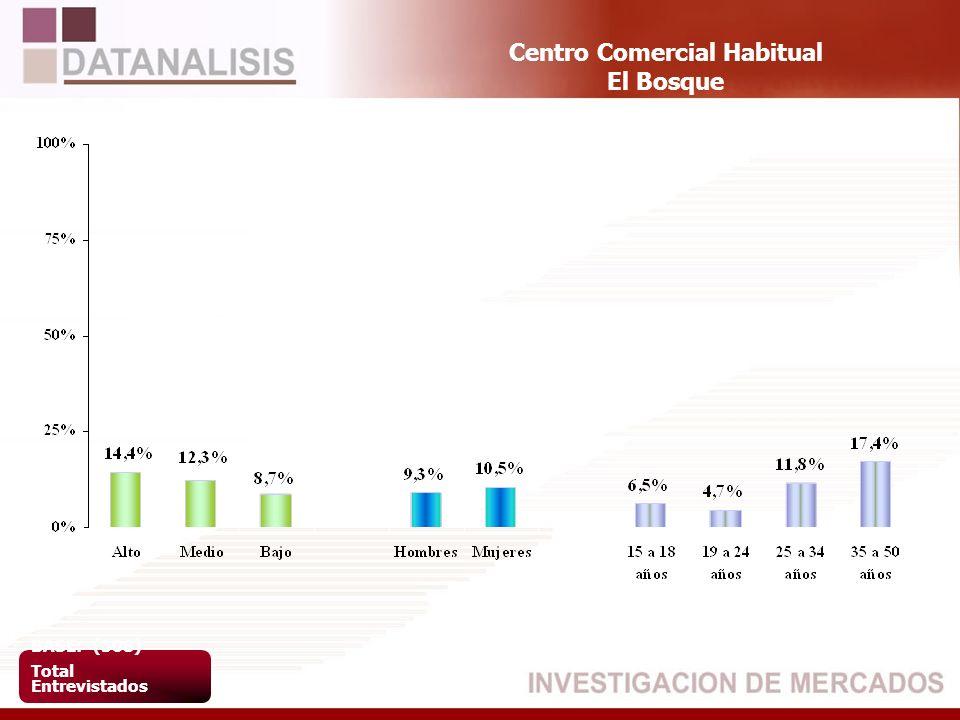 Centro Comercial Habitual El Bosque