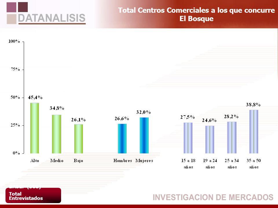 Total Centros Comerciales a los que concurre El Bosque