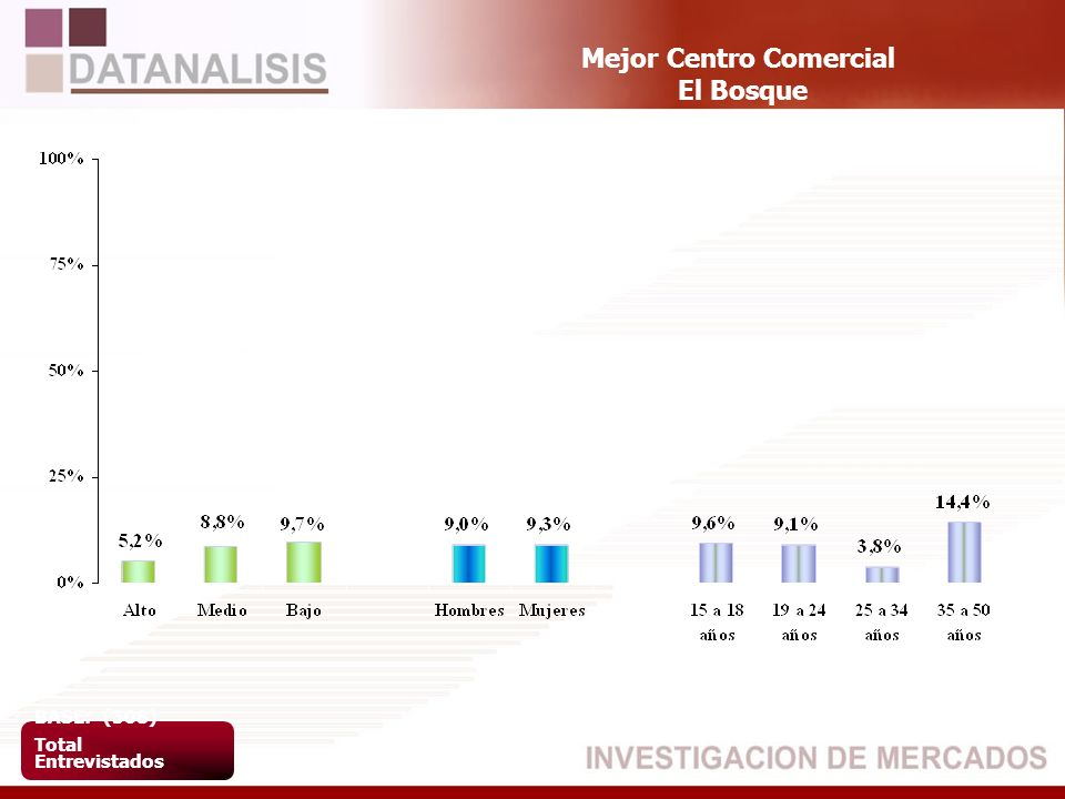Mejor Centro Comercial El Bosque