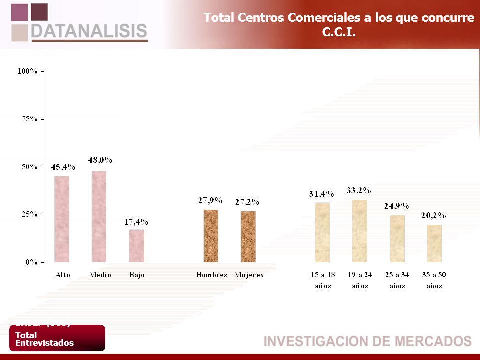 Total Centros Comerciales a los que concurre C.C.I.