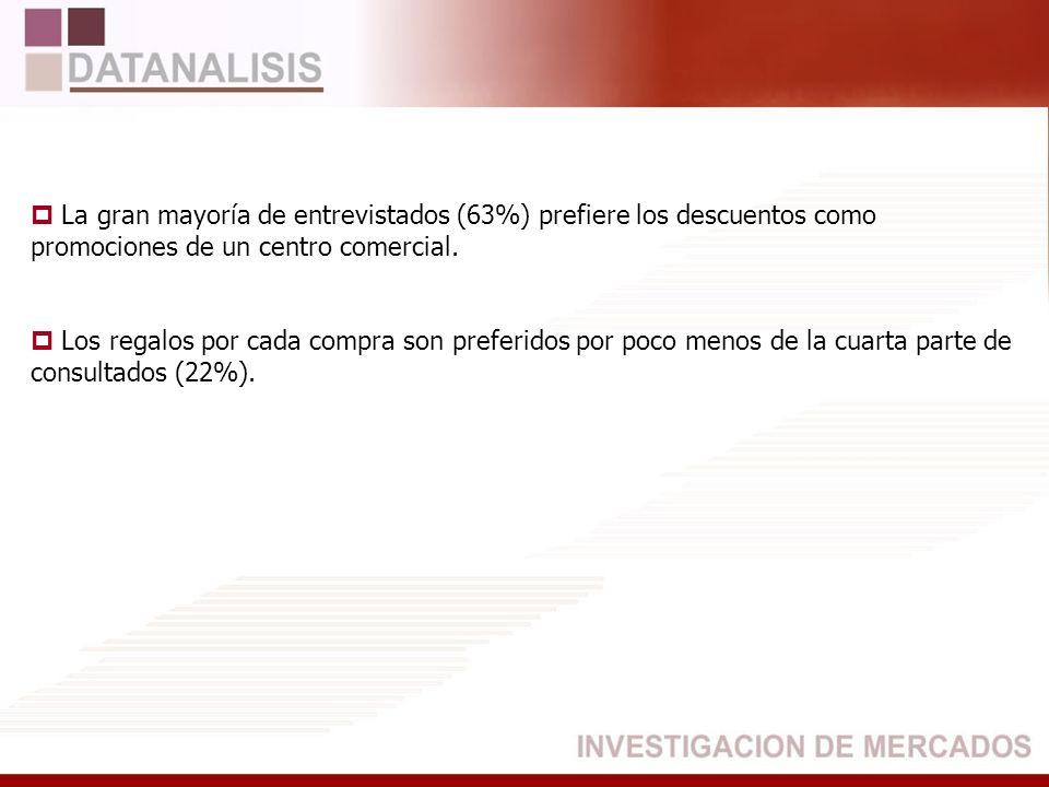 La gran mayoría de entrevistados (63%) prefiere los descuentos como promociones de un centro comercial.