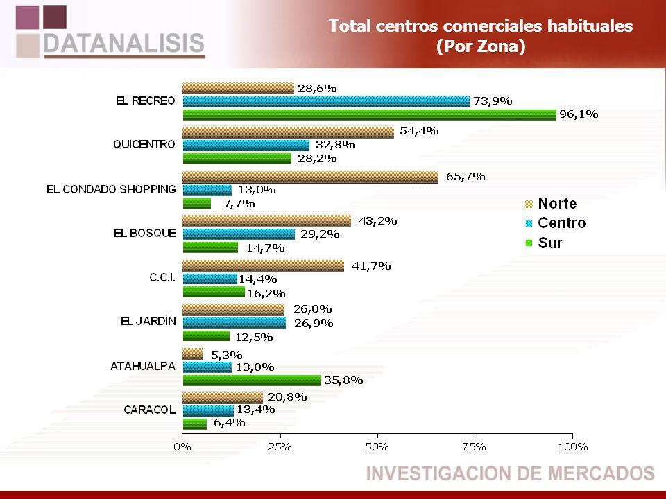 Total centros comerciales habituales