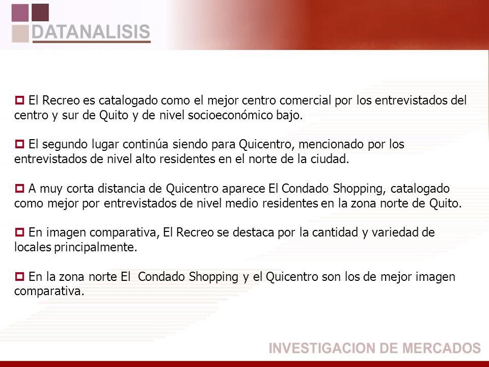 El Recreo es catalogado como el mejor centro comercial por los entrevistados del centro y sur de Quito y de nivel socioeconómico bajo.