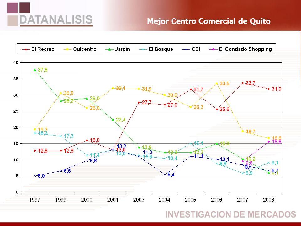 Mejor Centro Comercial de Quito