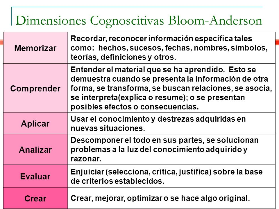 Dimensiones Cognoscitivas Bloom-Anderson