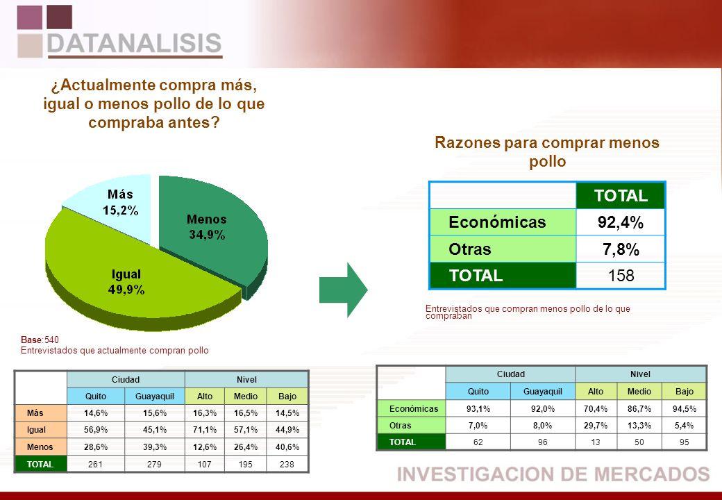 TOTAL Económicas 92,4% Otras 7,8% 158