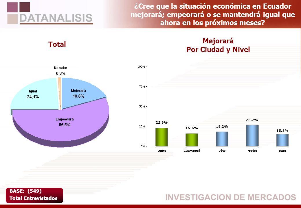 ¿Cree que la situación económica en Ecuador mejorará; empeorará o se mantendrá igual que ahora en los próximos meses