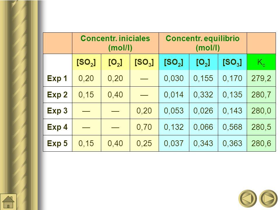 Concentr. equilibrio (mol/l) Concentr. iniciales (mol/l)