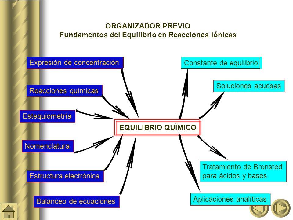 Fundamentos del Equilibrio en Reacciones Iónicas