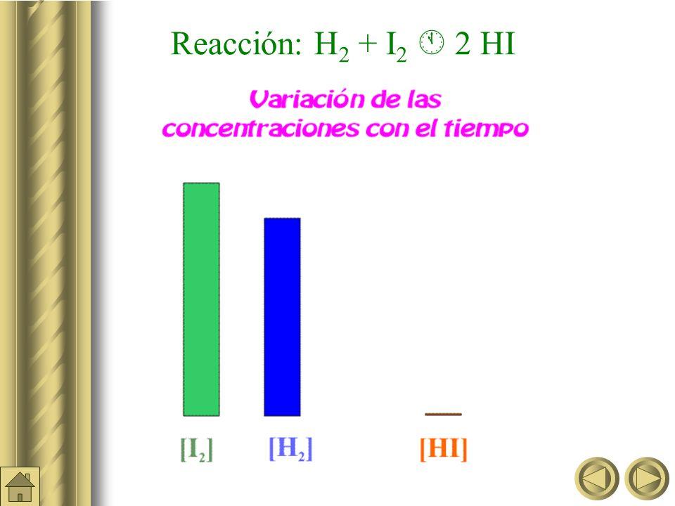 Reacción: H2 + I2  2 HI