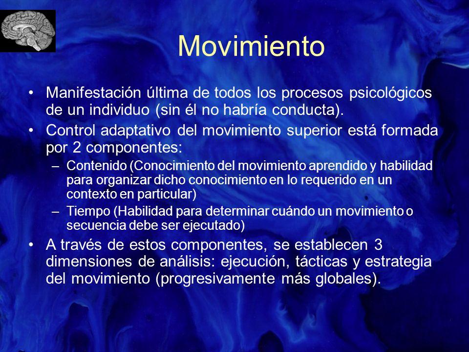Movimiento Manifestación última de todos los procesos psicológicos de un individuo (sin él no habría conducta).