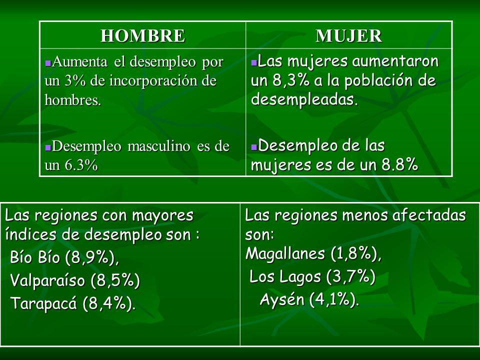 HOMBRE MUJER. Aumenta el desempleo por un 3% de incorporación de hombres. Desempleo masculino es de un 6.3%