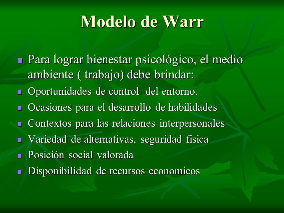 Modelo de Warr Para lograr bienestar psicológico, el medio ambiente ( trabajo) debe brindar: Oportunidades de control del entorno.