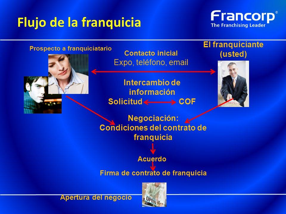 Flujo de la franquicia El franquiciante (usted) Expo, teléfono, email