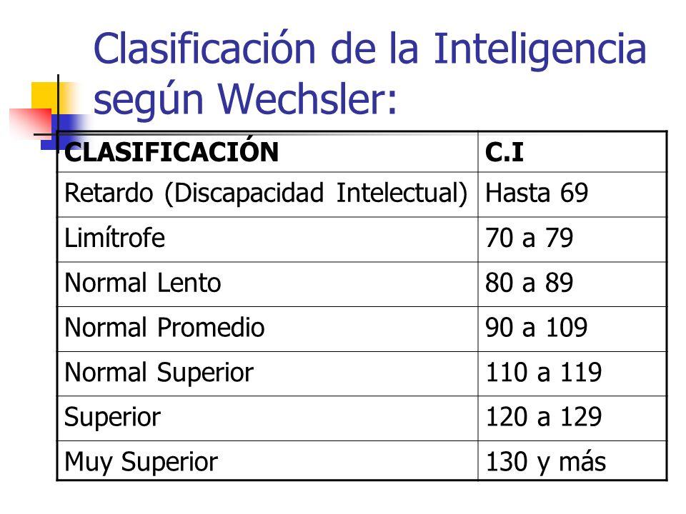 Clasificación de la Inteligencia según Wechsler: