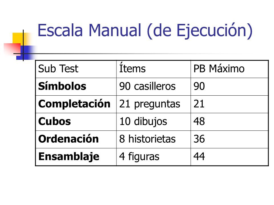 Escala Manual (de Ejecución)