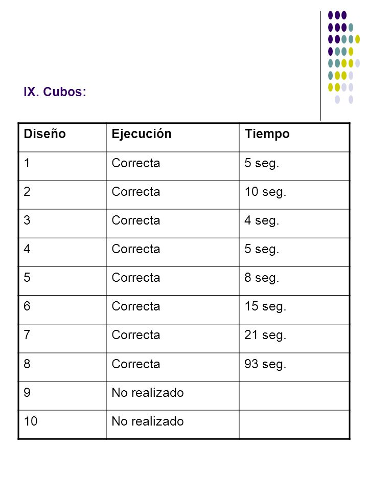 IX. Cubos: Diseño. Ejecución. Tiempo. 1. Correcta. 5 seg. 2. 10 seg. 3. 4 seg. 4. 5. 8 seg.