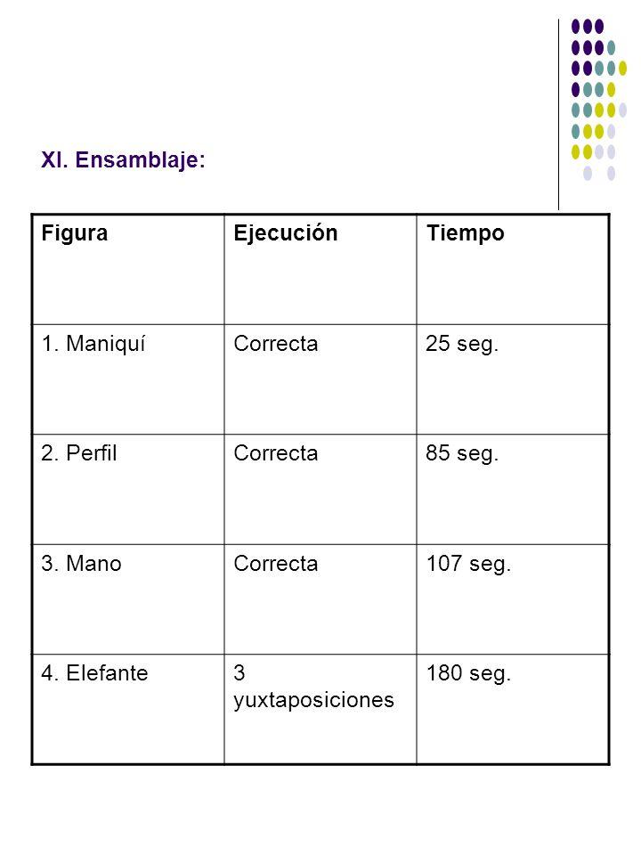 XI. Ensamblaje: Figura. Ejecución. Tiempo. 1. Maniquí. Correcta. 25 seg. 2. Perfil. 85 seg. 3. Mano.