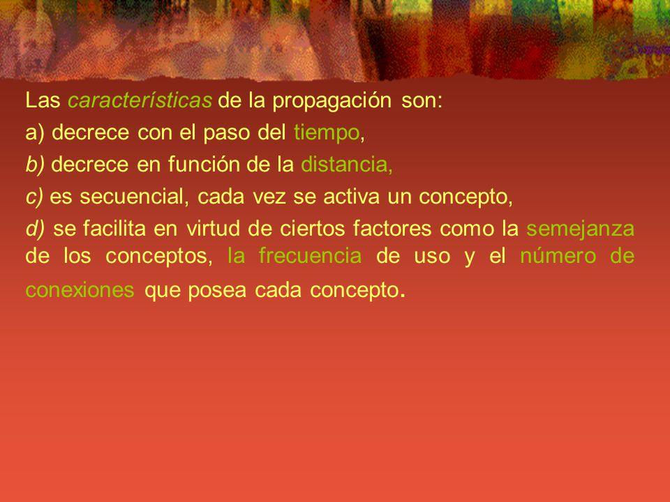Las características de la propagación son: