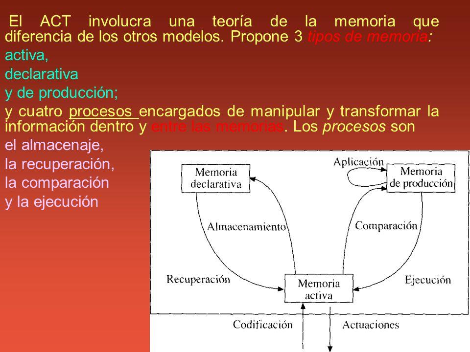 activa, declarativa y de producción;