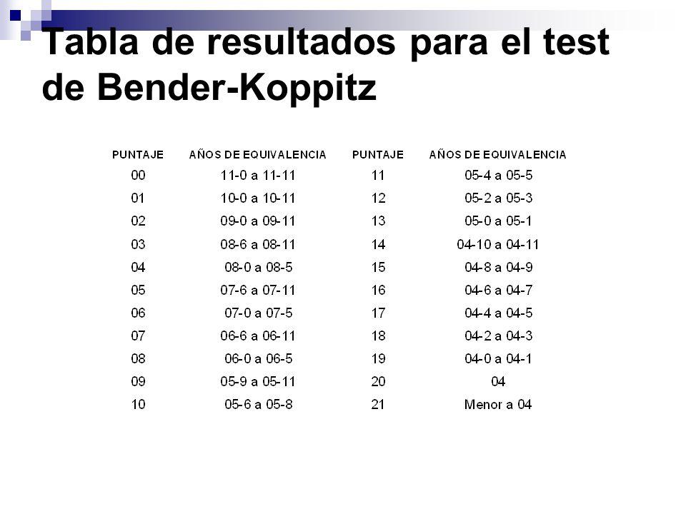 Tabla de resultados para el test de Bender-Koppitz