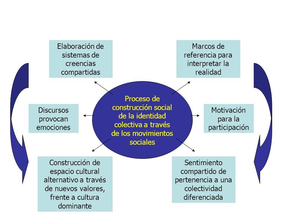 Elaboración de sistemas de creencias compartidas