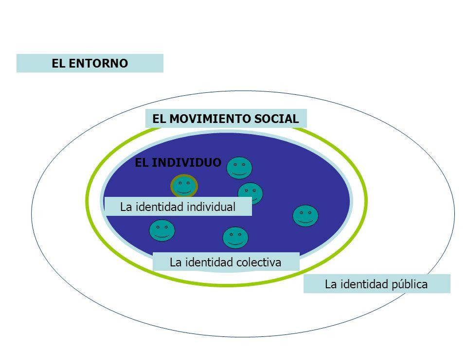 EL ENTORNO EL MOVIMIENTO SOCIAL EL INDIVIDUO