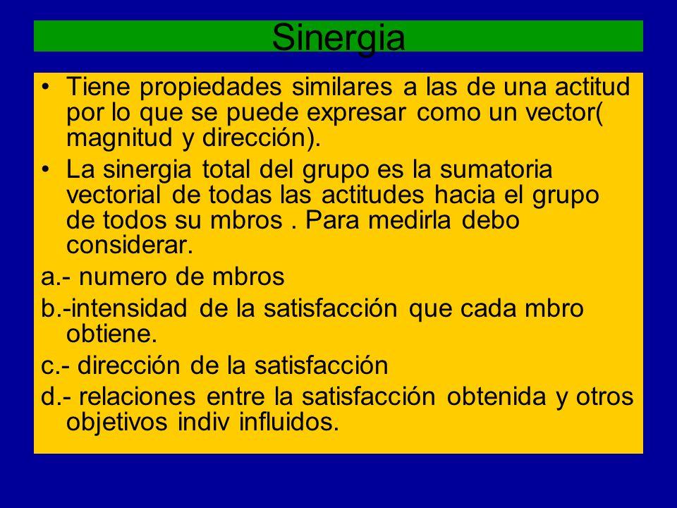 Sinergia Tiene propiedades similares a las de una actitud por lo que se puede expresar como un vector( magnitud y dirección).