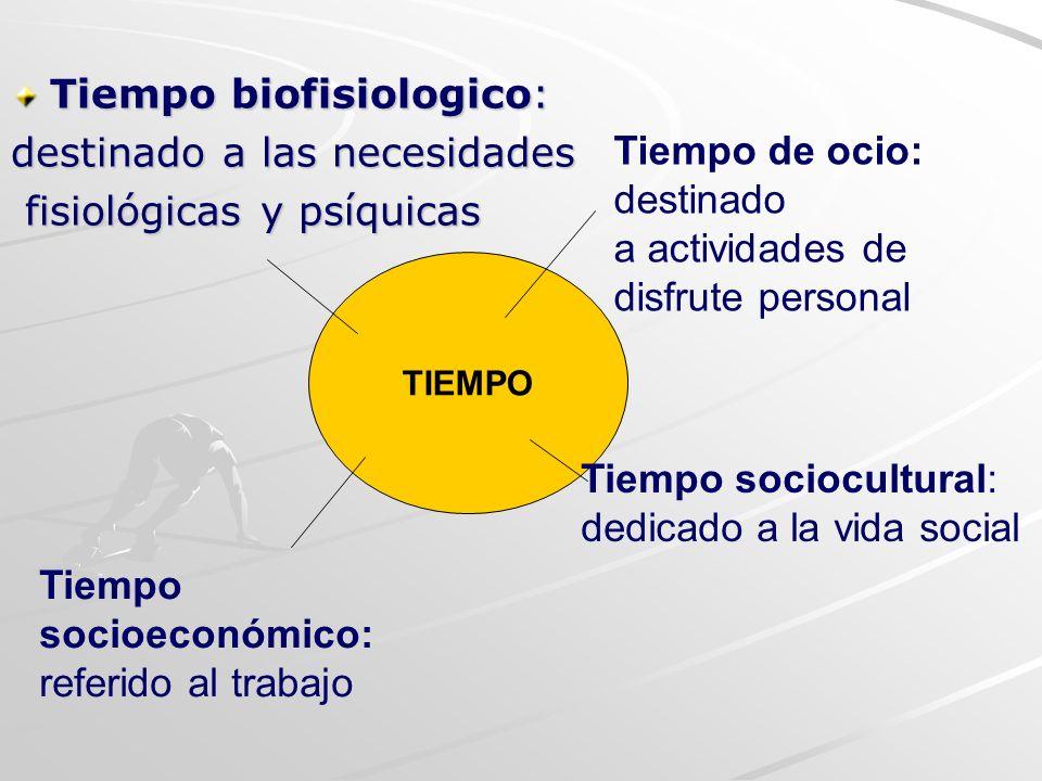 Tiempo biofisiologico: destinado a las necesidades