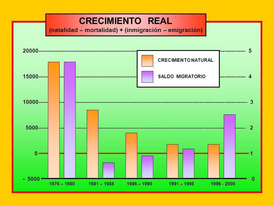 (natalidad – mortalidad) + (inmigración – emigración)