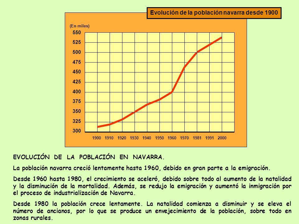 Evolución de la población navarra desde 1900