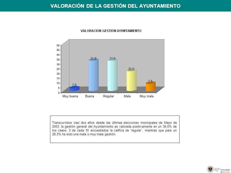 VALORACIÓN DE LA GESTIÓN DEL AYUNTAMIENTO