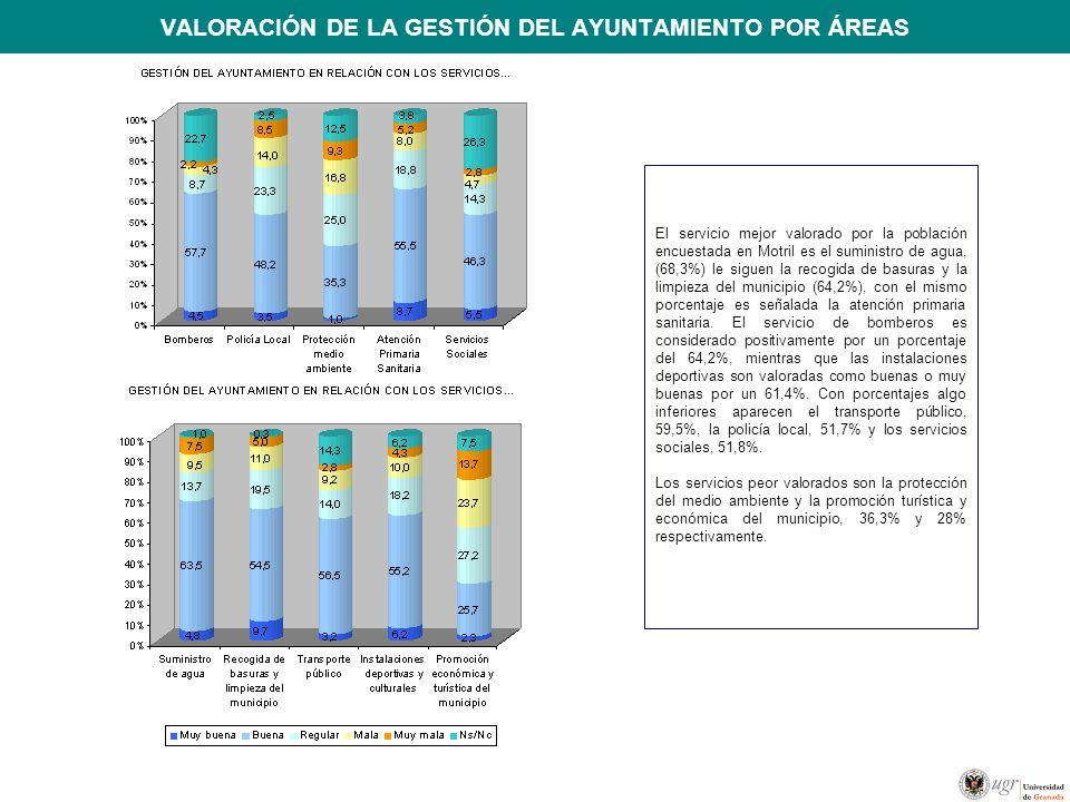 VALORACIÓN DE LA GESTIÓN DEL AYUNTAMIENTO POR ÁREAS
