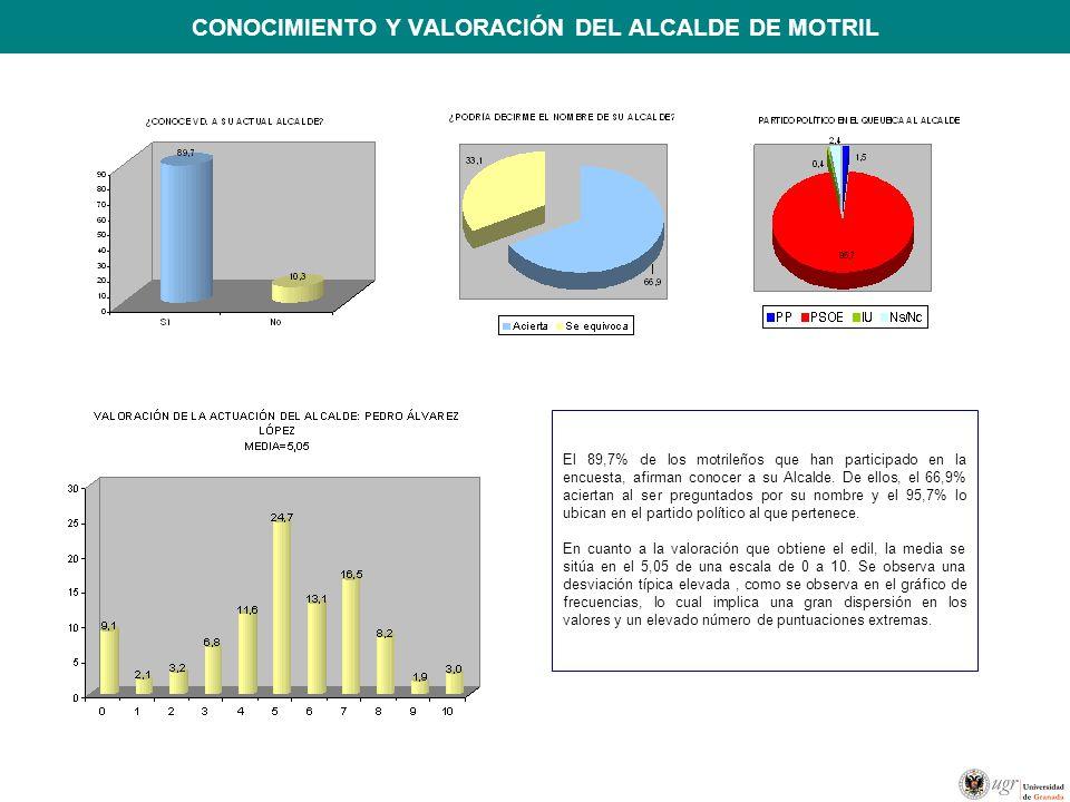 CONOCIMIENTO Y VALORACIÓN DEL ALCALDE DE MOTRIL