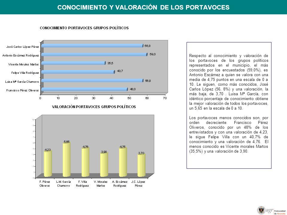 CONOCIMIENTO Y VALORACIÓN DE LOS PORTAVOCES