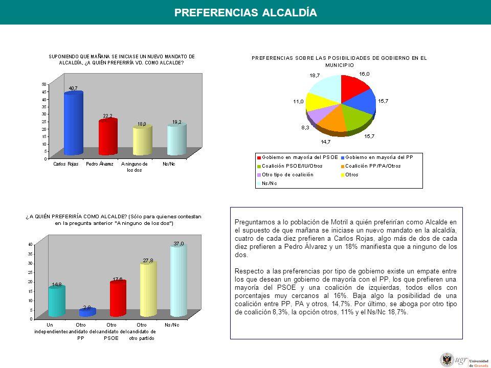 PREFERENCIAS ALCALDÍA