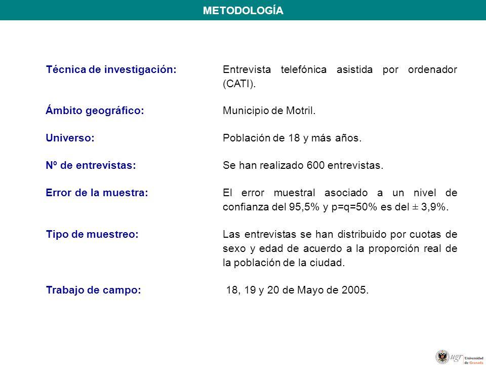 METODOLOGÍA Técnica de investigación: Entrevista telefónica asistida por ordenador (CATI). Ámbito geográfico: Municipio de Motril.