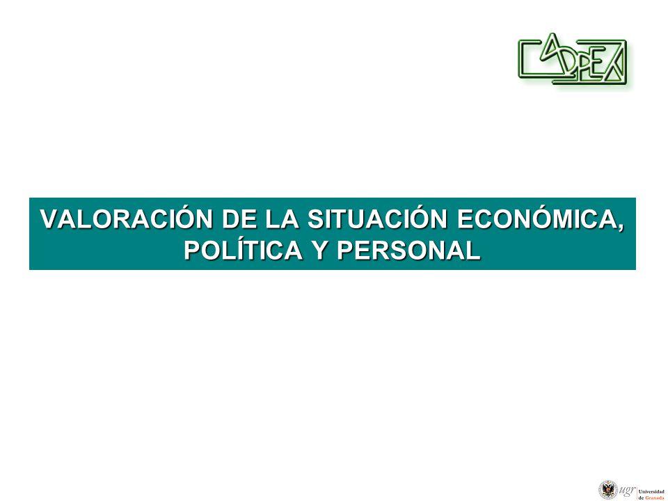 VALORACIÓN DE LA SITUACIÓN ECONÓMICA, POLÍTICA Y PERSONAL