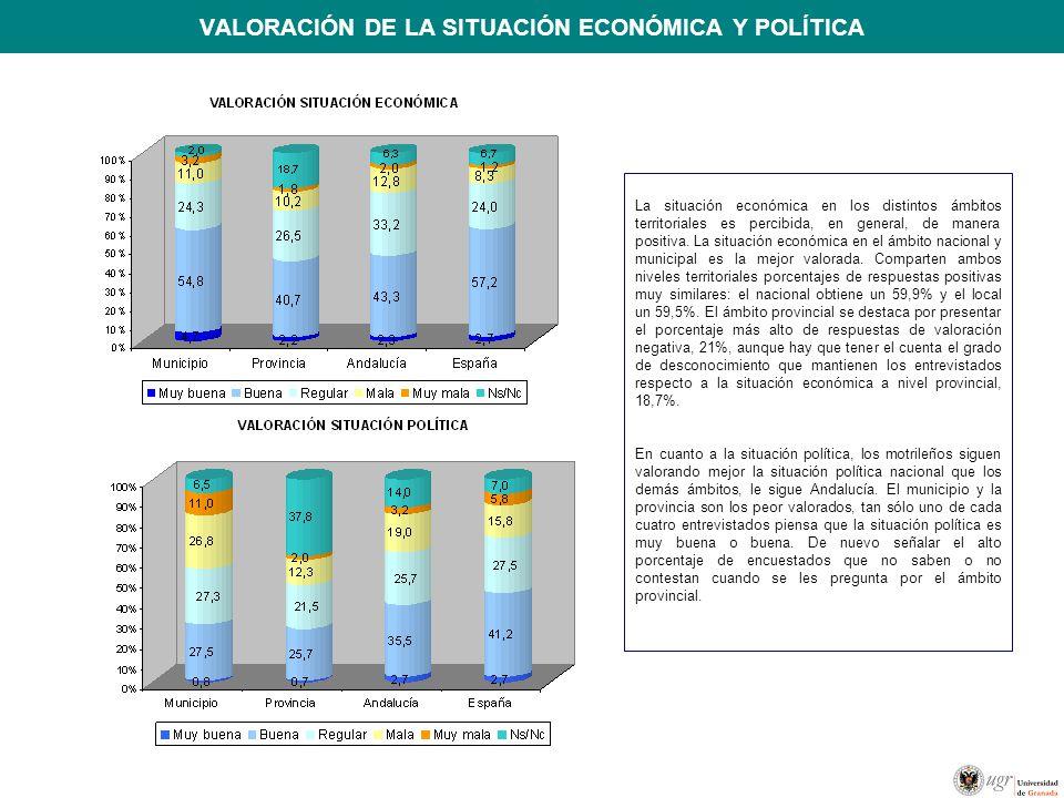 VALORACIÓN DE LA SITUACIÓN ECONÓMICA Y POLÍTICA