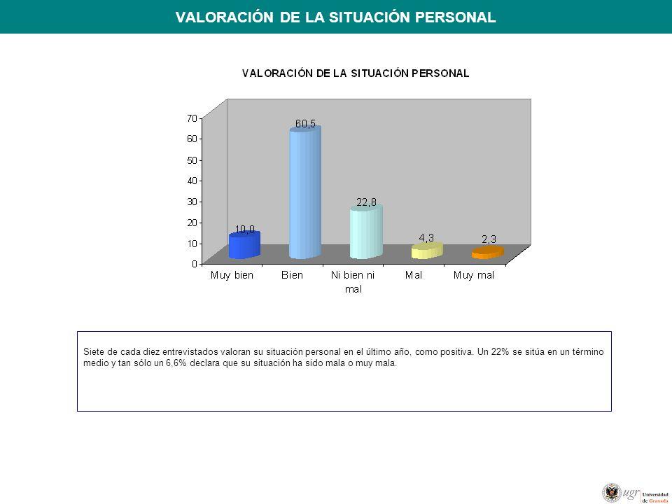 VALORACIÓN DE LA SITUACIÓN PERSONAL