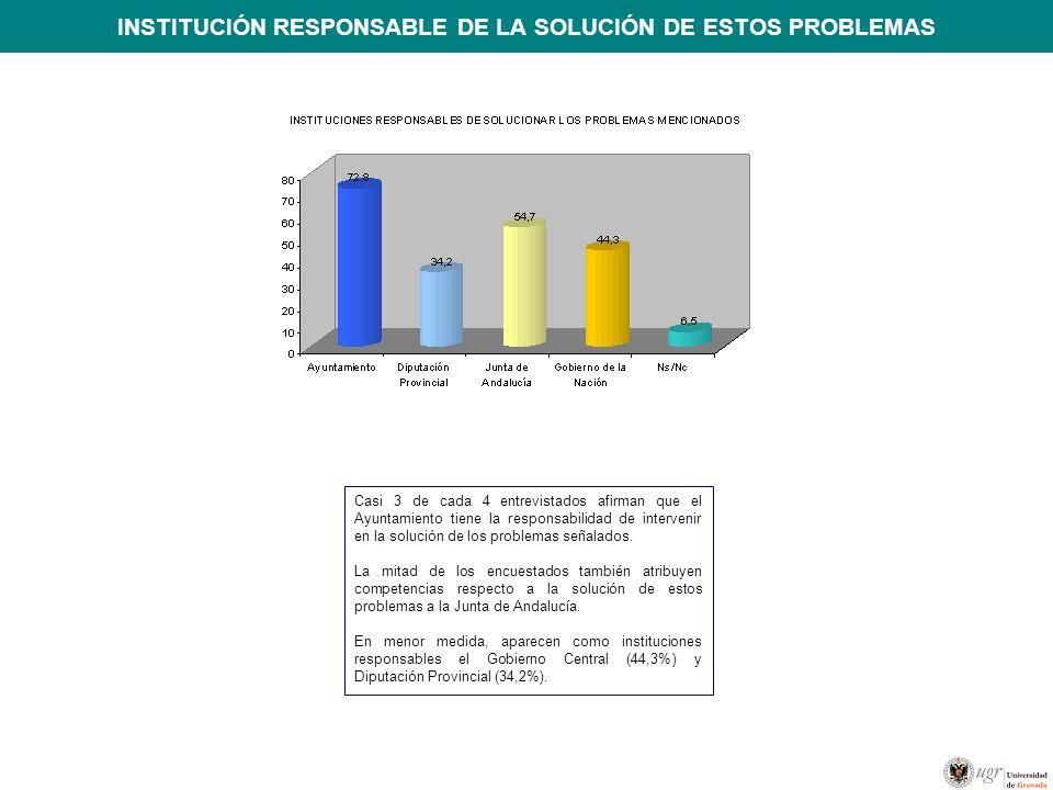 INSTITUCIÓN RESPONSABLE DE LA SOLUCIÓN DE ESTOS PROBLEMAS