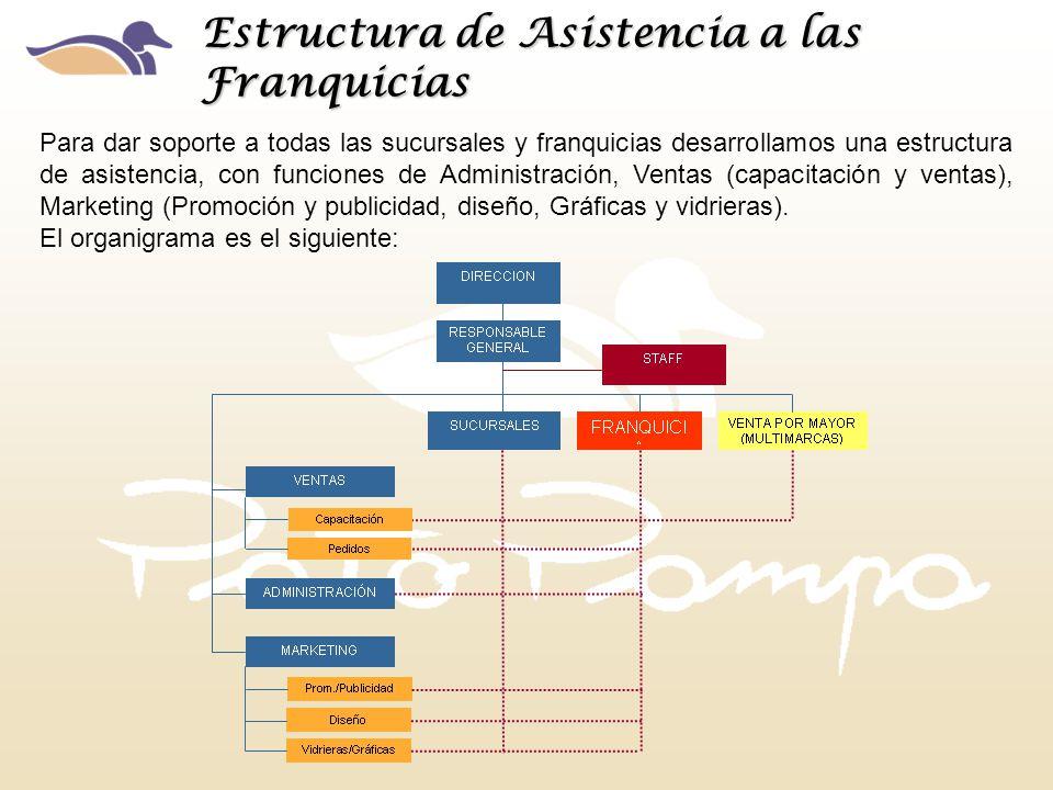 Estructura de Asistencia a las Franquicias