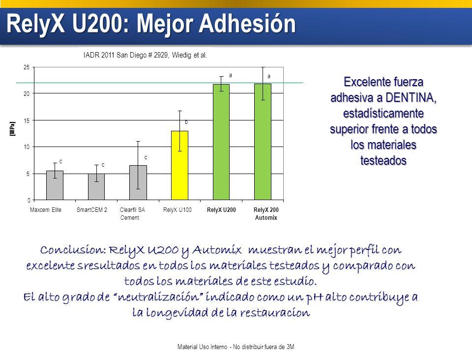RelyX U200: Mejor Adhesión